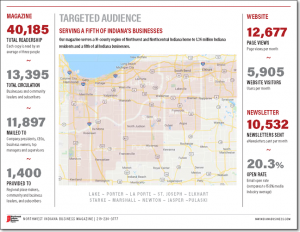 Northwest Indiana Business Magazine Targeted Audience