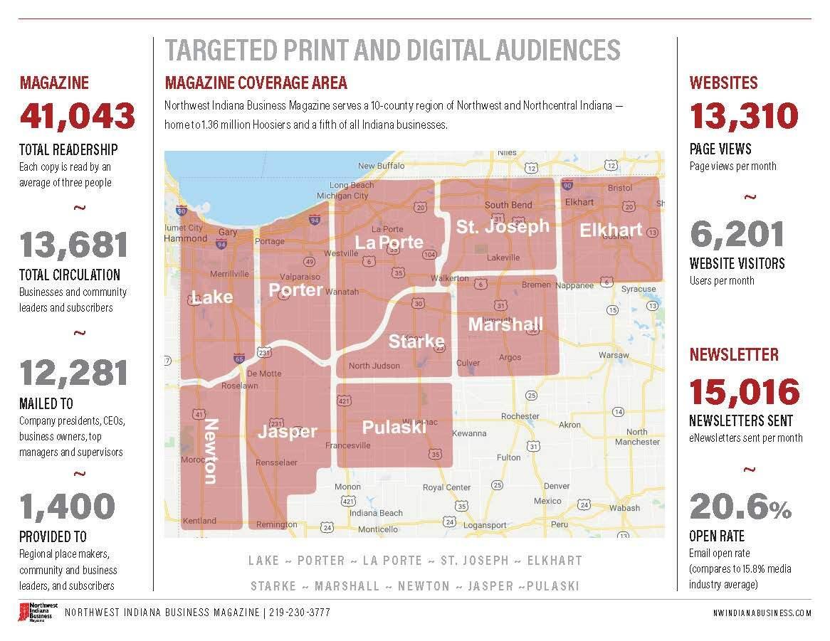 Northwest Indiana Business Magazine Targeted Audience